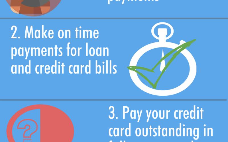 Maximize your Home Loan Eligibility!   Bankbazaar.com