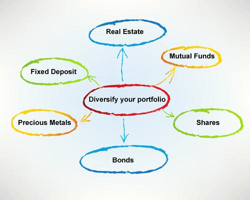Diversify your Portfolio