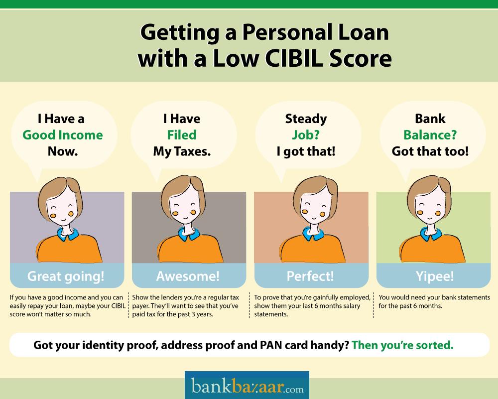 Credit Information Report or Credit report