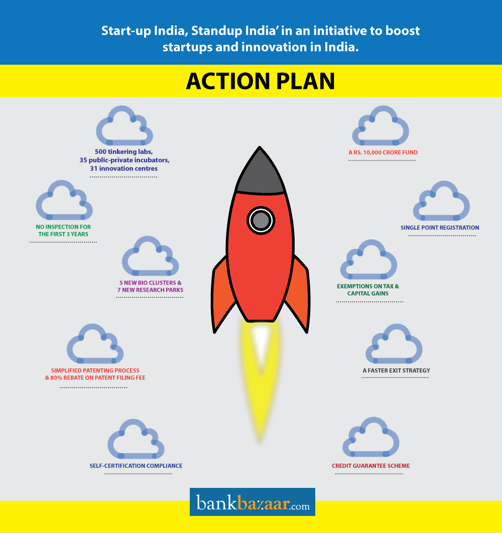 The Start-up India Action Plan | BankBazaar - The ...