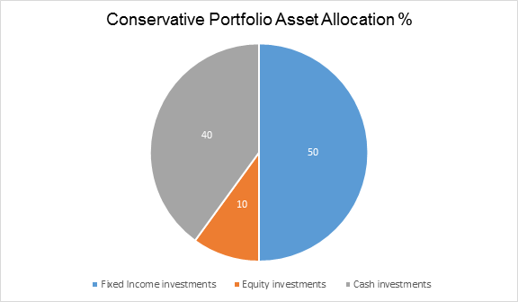 A 4 Step Approach To Building A Profitable Investment Portfolio